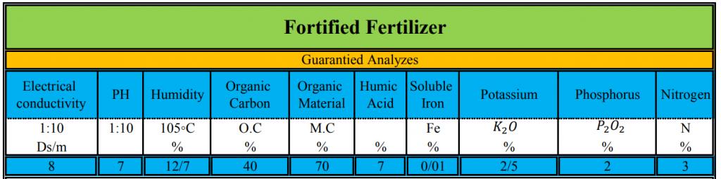 Analysis of sabosib fertilizer- آنالیز کود شرکت سبوسیب